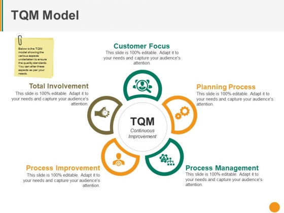 Tqm Model Ppt PowerPoint Presentation Outline Mockup