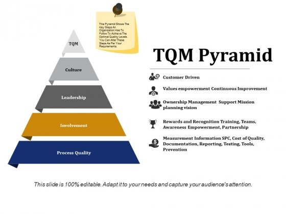 Tqm Pyramid Ppt PowerPoint Presentation Outline Example