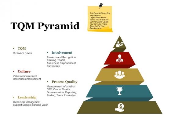 Tqm Pyramid Ppt PowerPoint Presentation Portfolio Topics