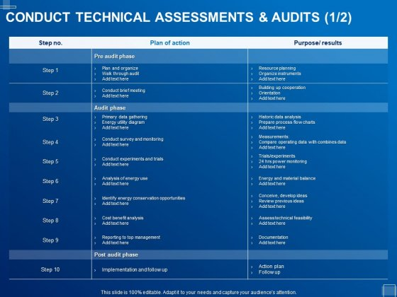 Tracking Energy Consumption Conduct Technical Assessments And Audits Action Ppt Portfolio Backgrounds PDF