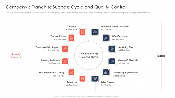 Trading Current Franchise Business Companys Franchise Success Cycle And Quality Control Summary PDF