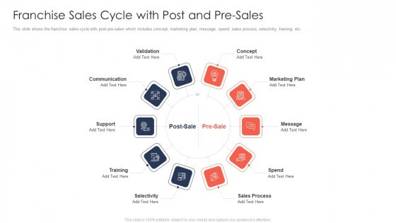 Trading Current Franchise Business Franchise Sales Cycle With Post And Pre Sales Diagrams PDF