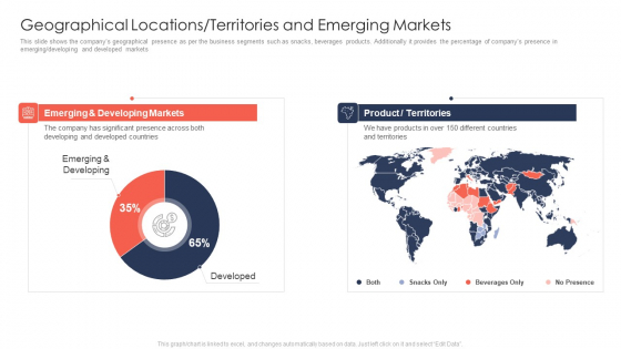Trading Current Franchise Business Geographical Locations Territories And Emerging Markets Elements PDF