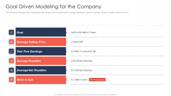 Trading Current Franchise Business Goal Driven Modeling For The Company Template PDF