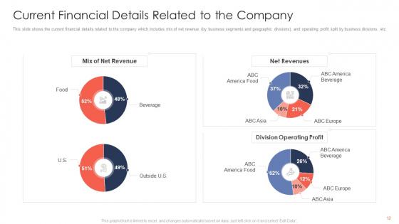 Trading_Current_Franchise_Business_Ppt_PowerPoint_Presentation_Complete_Deck_With_Slides_Slide_12