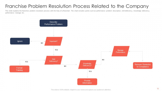 Trading_Current_Franchise_Business_Ppt_PowerPoint_Presentation_Complete_Deck_With_Slides_Slide_15
