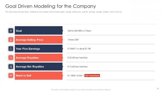 Trading_Current_Franchise_Business_Ppt_PowerPoint_Presentation_Complete_Deck_With_Slides_Slide_32