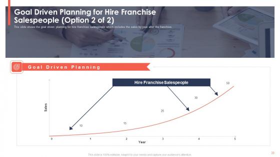 Trading_Current_Franchise_Business_Ppt_PowerPoint_Presentation_Complete_Deck_With_Slides_Slide_33