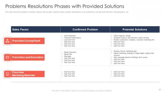 Trading_Current_Franchise_Business_Ppt_PowerPoint_Presentation_Complete_Deck_With_Slides_Slide_34