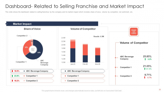 Trading_Current_Franchise_Business_Ppt_PowerPoint_Presentation_Complete_Deck_With_Slides_Slide_38