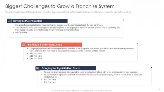 Trading_Current_Franchise_Business_Ppt_PowerPoint_Presentation_Complete_Deck_With_Slides_Slide_5