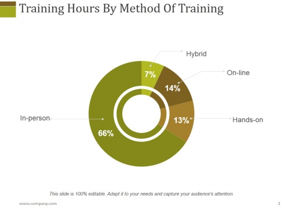Training Hours By Method Of Training Ppt PowerPoint Presentation Styles File Formats