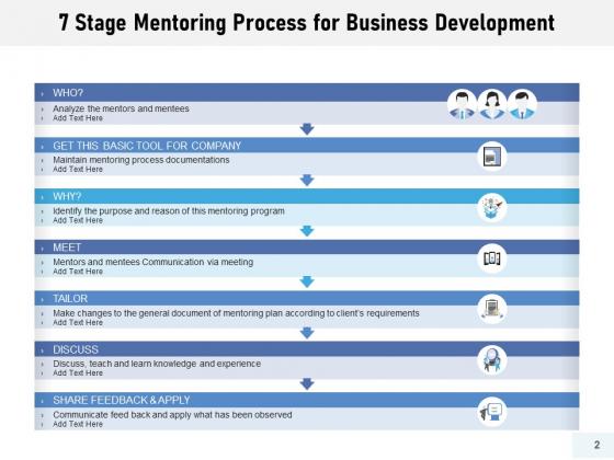 Training_Procedure_Resources_Timelines_Ppt_PowerPoint_Presentation_Complete_Deck_Slide_2
