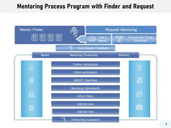 Training_Procedure_Resources_Timelines_Ppt_PowerPoint_Presentation_Complete_Deck_Slide_4