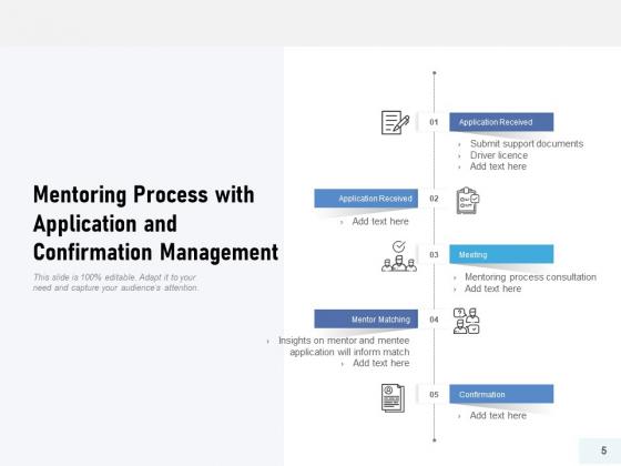 Training_Procedure_Resources_Timelines_Ppt_PowerPoint_Presentation_Complete_Deck_Slide_5