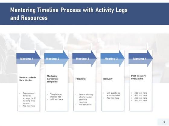 Training_Procedure_Resources_Timelines_Ppt_PowerPoint_Presentation_Complete_Deck_Slide_6