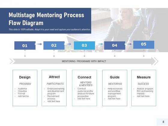 Training_Procedure_Resources_Timelines_Ppt_PowerPoint_Presentation_Complete_Deck_Slide_8