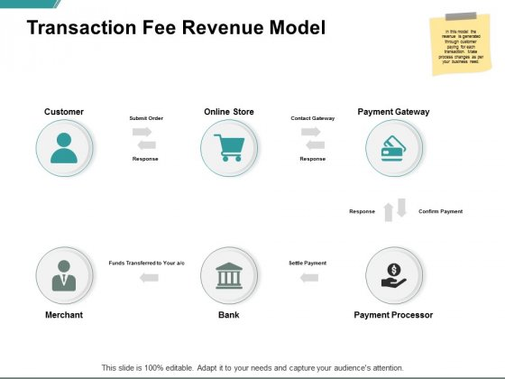 Transaction Fee Revenue Model Ppt PowerPoint Presentation Infographics Shapes