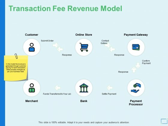 Transaction Fee Revenue Model Ppt PowerPoint Presentation Pictures Guide