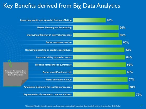 Transforming Big Data Analytics To Knowledge Key Benefits Derived From Big Data Analytics Introduction PDF