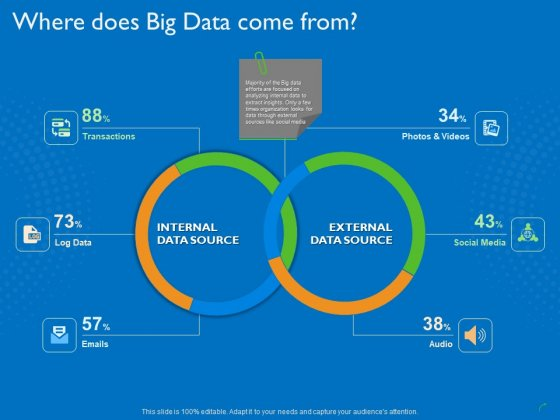 Transforming Big Data Analytics To Knowledge Where Does Big Data Come From Ppt Gallery Styles PDF