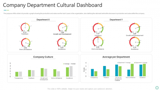 Transforming Organizational Processes And Outcomes Company Department Cultural Dashboard Introduction PDF