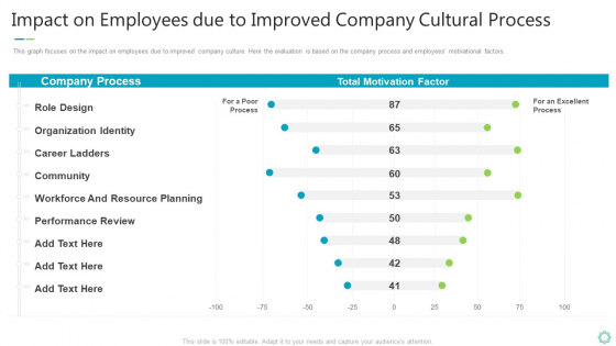 Transforming Organizational Processes And Outcomes Impact On Employees Due To Improved Company Cultural Process Demonstration PDF