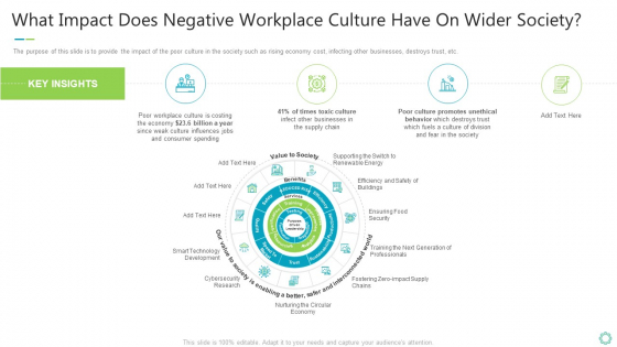 Transforming Organizational Processes And Outcomes What Impact Does Negative Workplace Culture Have On Wider Society Designs PDF