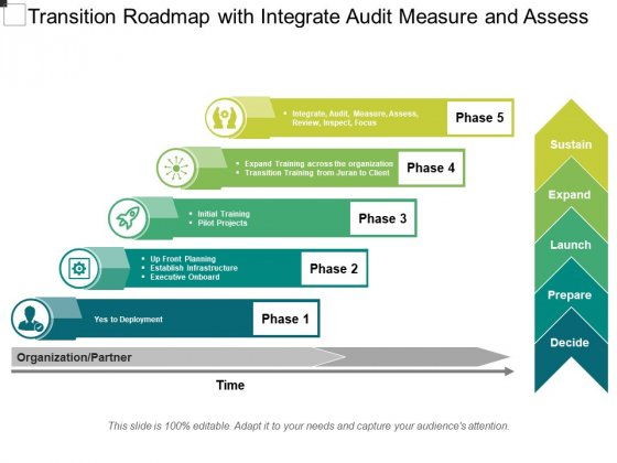 Transition Roadmap With Integrate Audit Measure And Assess Ppt PowerPoint Presentation File Graphics PDF