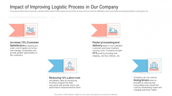Transportation Governance Enhancement Impact Of Improving Logistic Process In Our Company Topics PDF