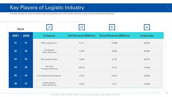 Transporting Company Key Players Of Logistic Industry Ppt Show Graphic Tips PDF