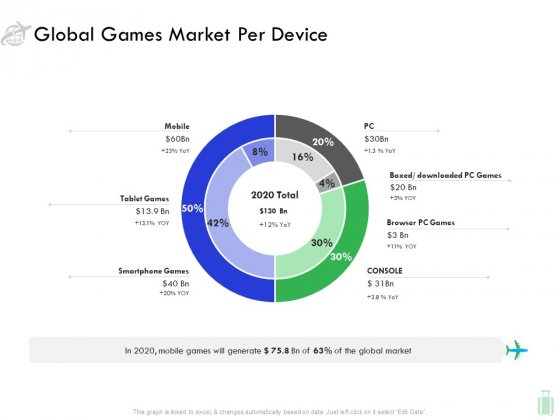 Travel And Leisure Industry Analysis Global Games Market Per Device Summary PDF