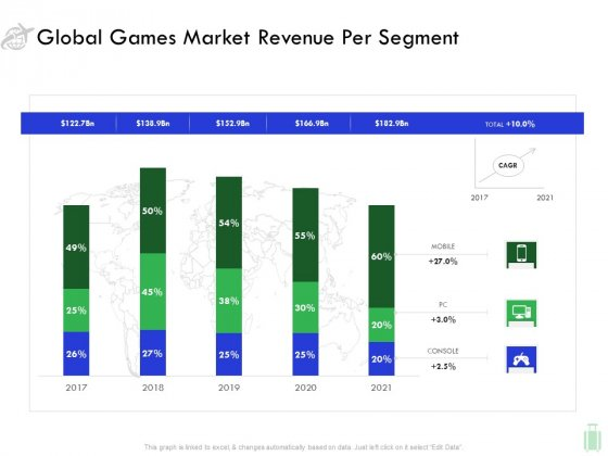 Travel And Leisure Industry Analysis Global Games Market Revenue Per Segment Brochure PDF