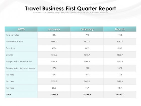 Travel Business First Quarter Report Ppt PowerPoint Presentation File Samples PDF
