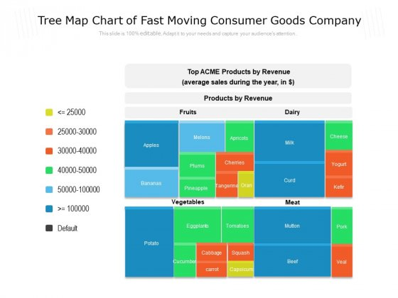 Tree Map Chart Of Fast Moving Consumer Goods Company Ppt PowerPoint Presentation Pictures Outfit