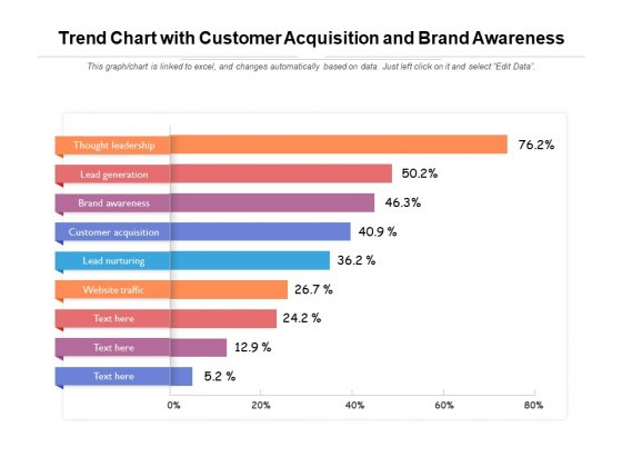 Trend Chart With Customer Acquisition And Brand Awareness Ppt PowerPoint Presentation Show Samples PDF