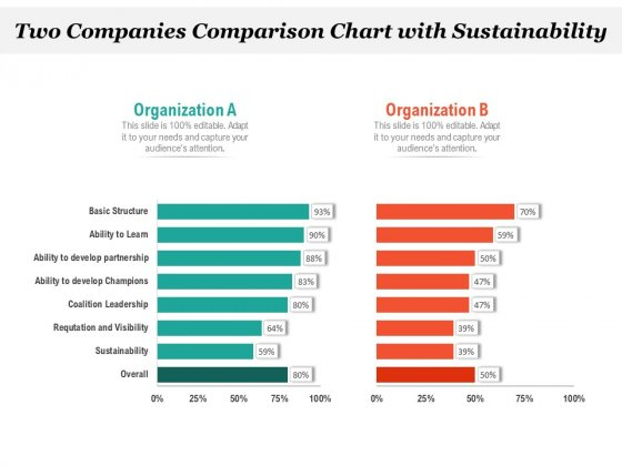 Two Companies Comparison Chart With Sustainability Ppt PowerPoint Presentation Icon Model PDF