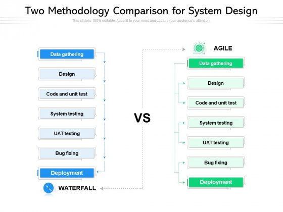 Two Methodology Comparison For System Design Ppt PowerPoint Presentation Infographics Format Ideas PDF