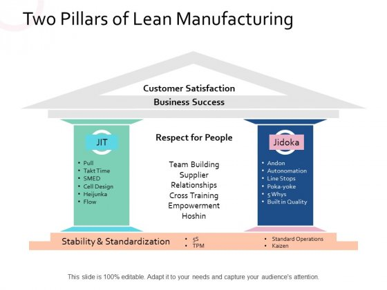 Two Pillars Of Lean Manufacturing Strategy Ppt PowerPoint Presentation Summary Slide Portrait