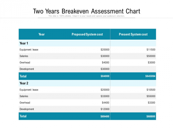 Two_Years_Breakeven_Assessment_Chart_Ppt_PowerPoint_Presentation_Outline_Vector_PDF_Slide_1