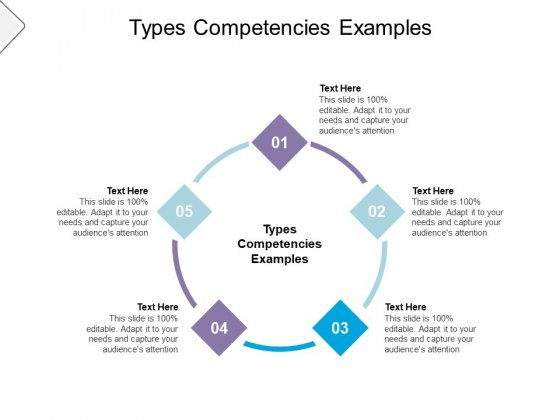 Types Competencies Examples Ppt PowerPoint Presentation Icon Layout Cpb Pdf