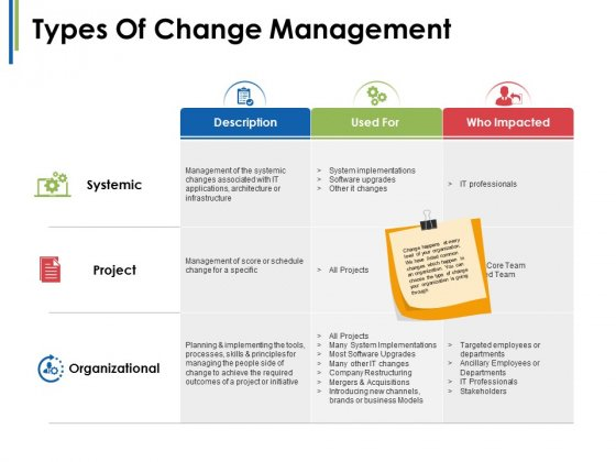 Types Of Change Management Ppt PowerPoint Presentation Infographics Designs Download