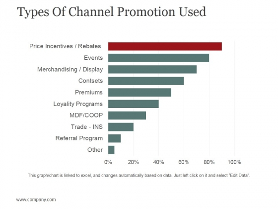 Types Of Channel Promotion Used Ppt PowerPoint Presentation Gallery Structure