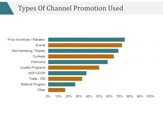 Types Of Channel Promotion Used Ppt PowerPoint Presentation Ideas