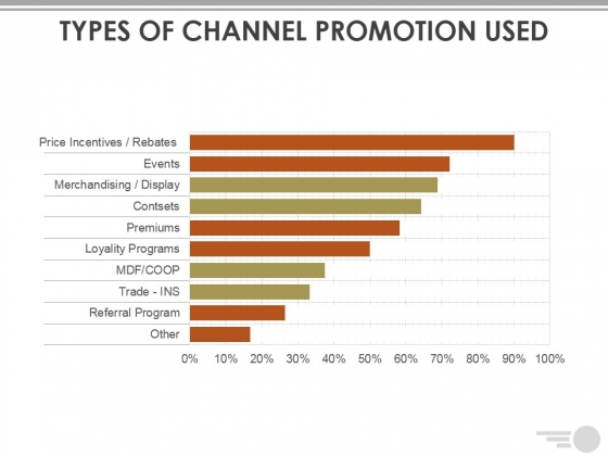 Types Of Channel Promotion Used Ppt PowerPoint Presentation Outline Display