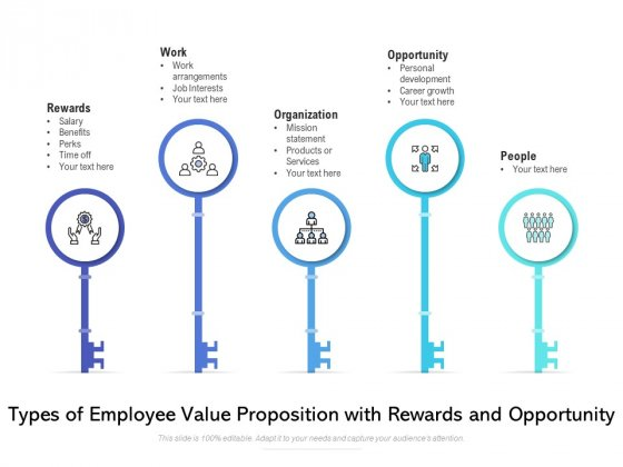 Types Of Employee Value Proposition With Rewards And Opportunity Ppt PowerPoint Presentation Icon Skills PDF