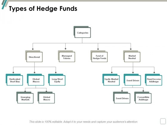 Types Of Hedge Funds Ppt Powerpoint Presentation Icon