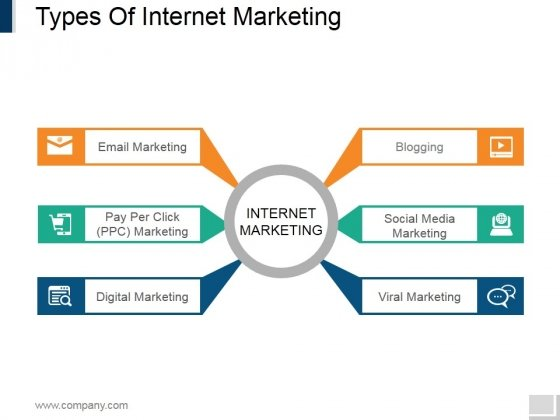 Types Of Internet Marketing Ppt PowerPoint Presentation Infographic Template Examples