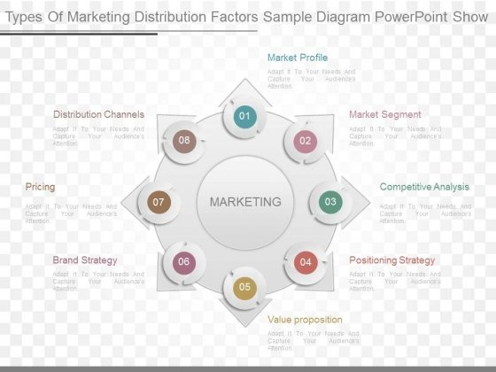 Types Of Marketing Distribution Factors Sample Diagram Powerpoint Show