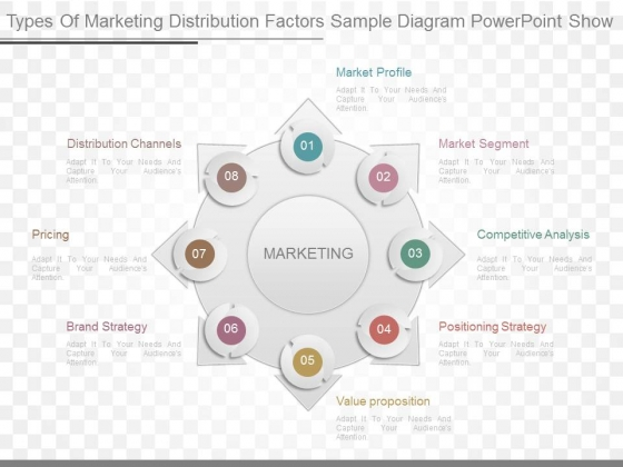 Distribution channels powerpoint templates, slides and graphics.